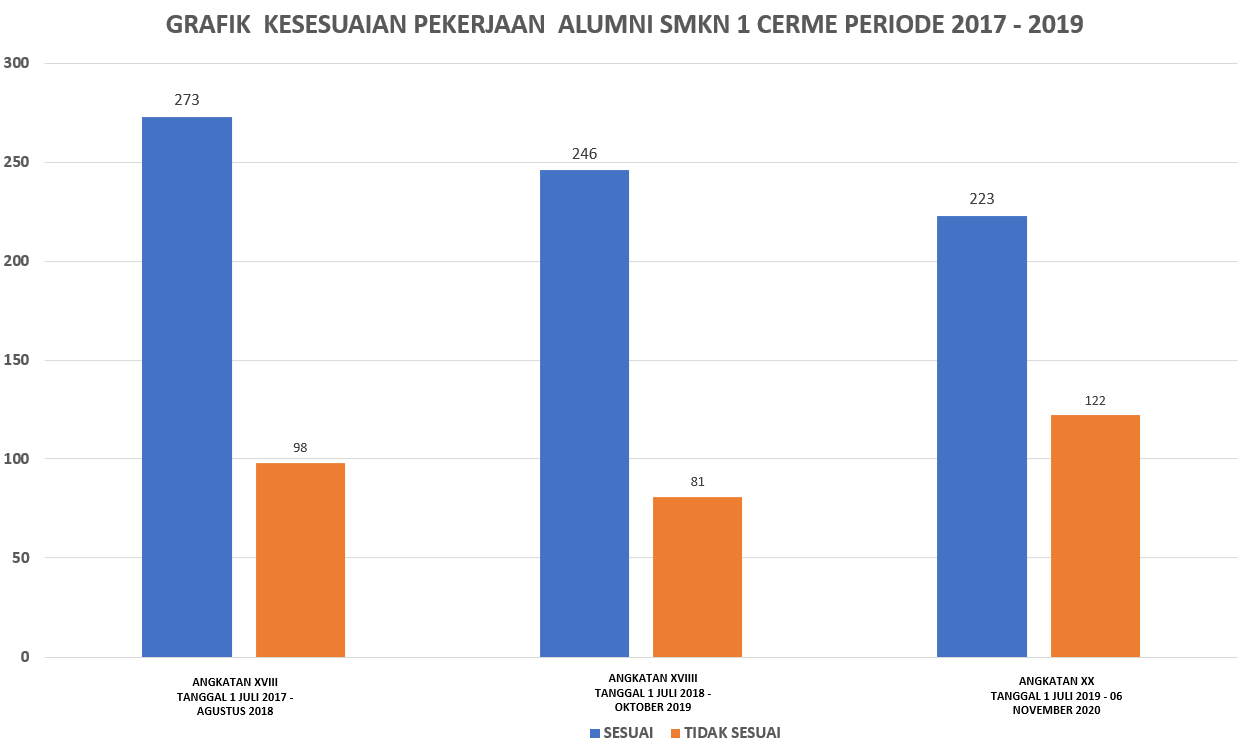 Tabel Linieritas Pekerjaan Alumni Smkn 1 Cerme Periode 2017 - 2019