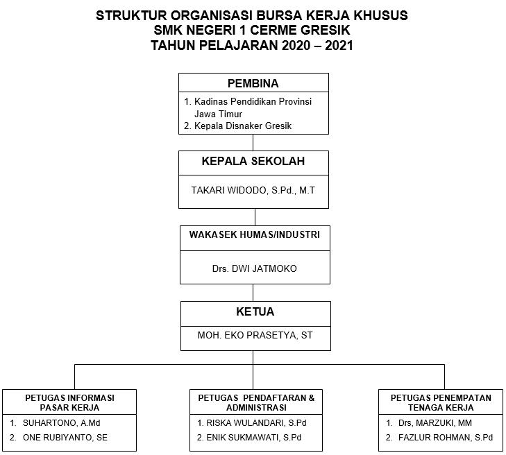 Struktur Organisasi BKK